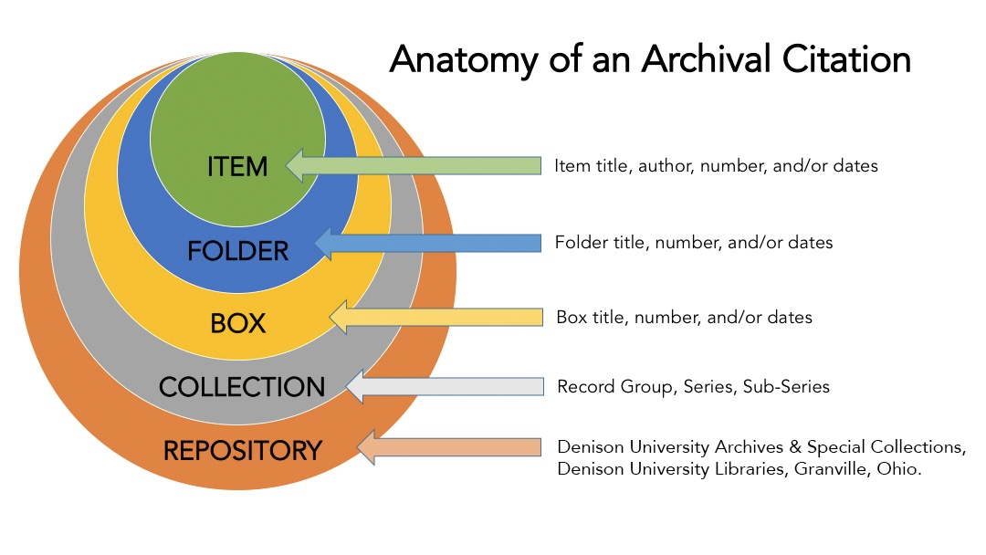 Anatomy of an Archival citation diagram