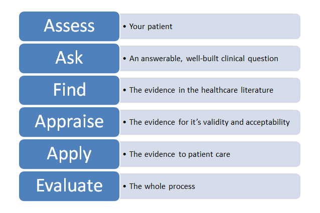 EBM Process graphic