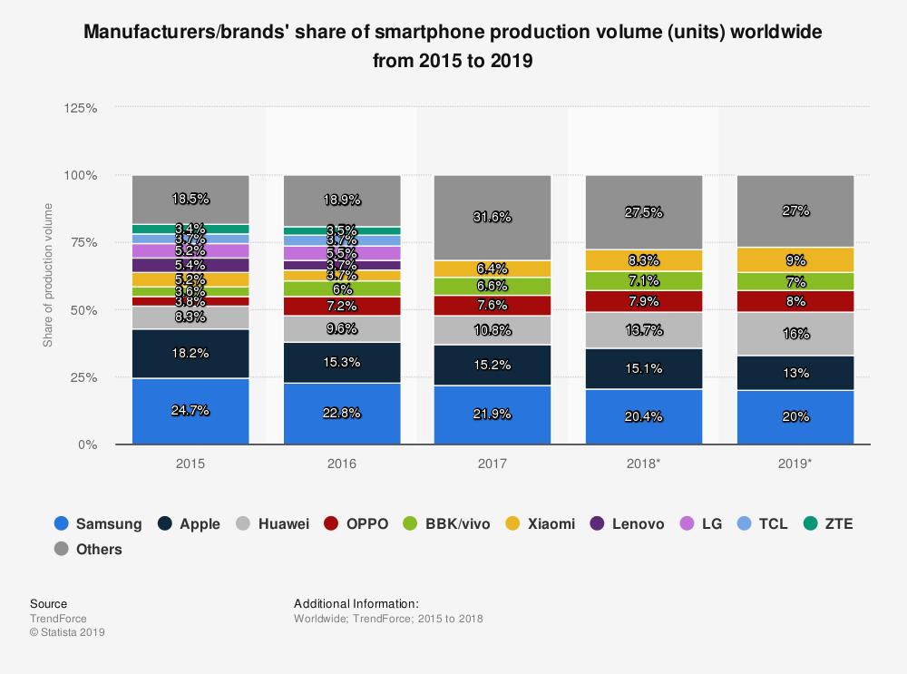Smartphone production - worldwide