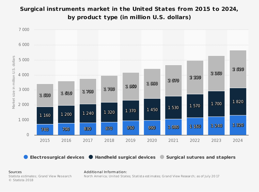 https://libproxy.highpoint.edu/login?url=https://www.statista.com/statistics/789201/surgical-instruments-market-in-the-us-by-product/