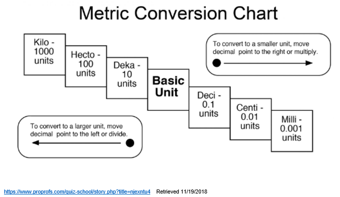The image is titled Metric Conversion Chart. It is meant to illustrate how to move the decimal point to the right to move to a smaller unit of measure and move the decimal point to the left for a larger unit of measure.There are 7 blocks side by side. The middle block is labeled one Basic Unit. Moving out from the center toward the right the blocks are labeled Deci- 0.1 units, Centi- 0.01 units, and Milli- 0.001 units. From the basic unit box moving outward toward the left, the boxes are labeled Deka- 10 units, Hecto- 100 units, and Kilo- 1000 units.