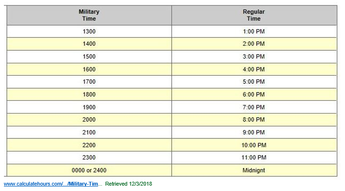 Image is a chart showing the comparison of regular clock time to military time for the afternoon hours.