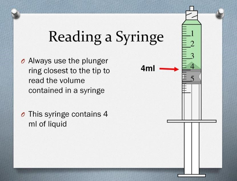 "Image titled ""Reading a Syringe"". There is an image of a syringe with the plunger pulled back to the 4 milliliter mark. The two bullet points in the image state, ""Always use the plunger ring closest to the tip to read the volume contained in a syringe"" and ""This syringe contains 4 milliliters of liquid""."
