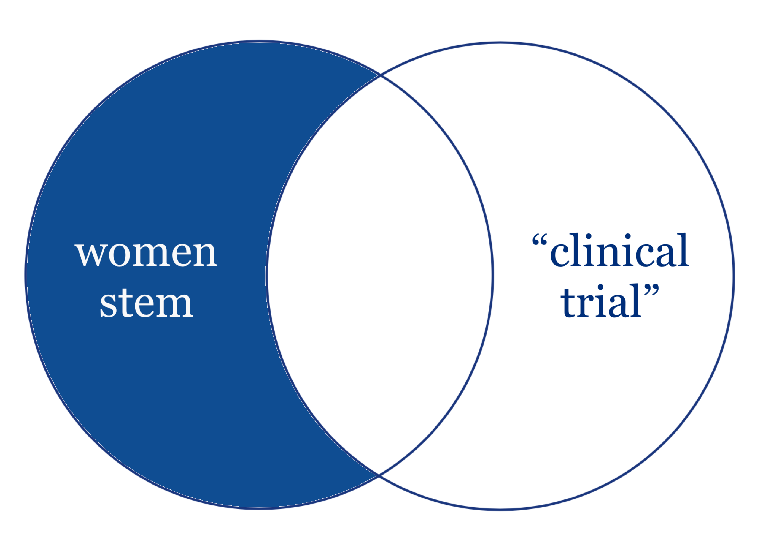 A search for things about women in STEM without any false positives for clinical trials.