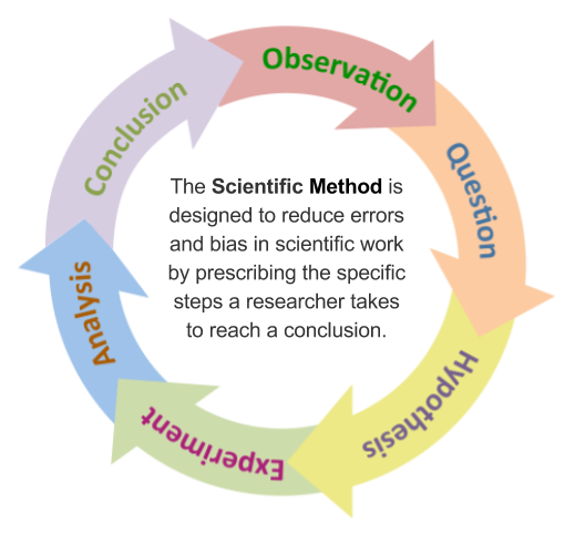Simple model of scientific method