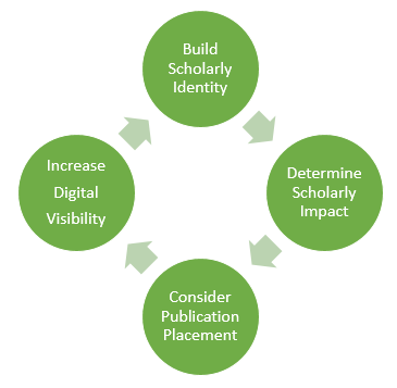 Scholarly Impact Cycle