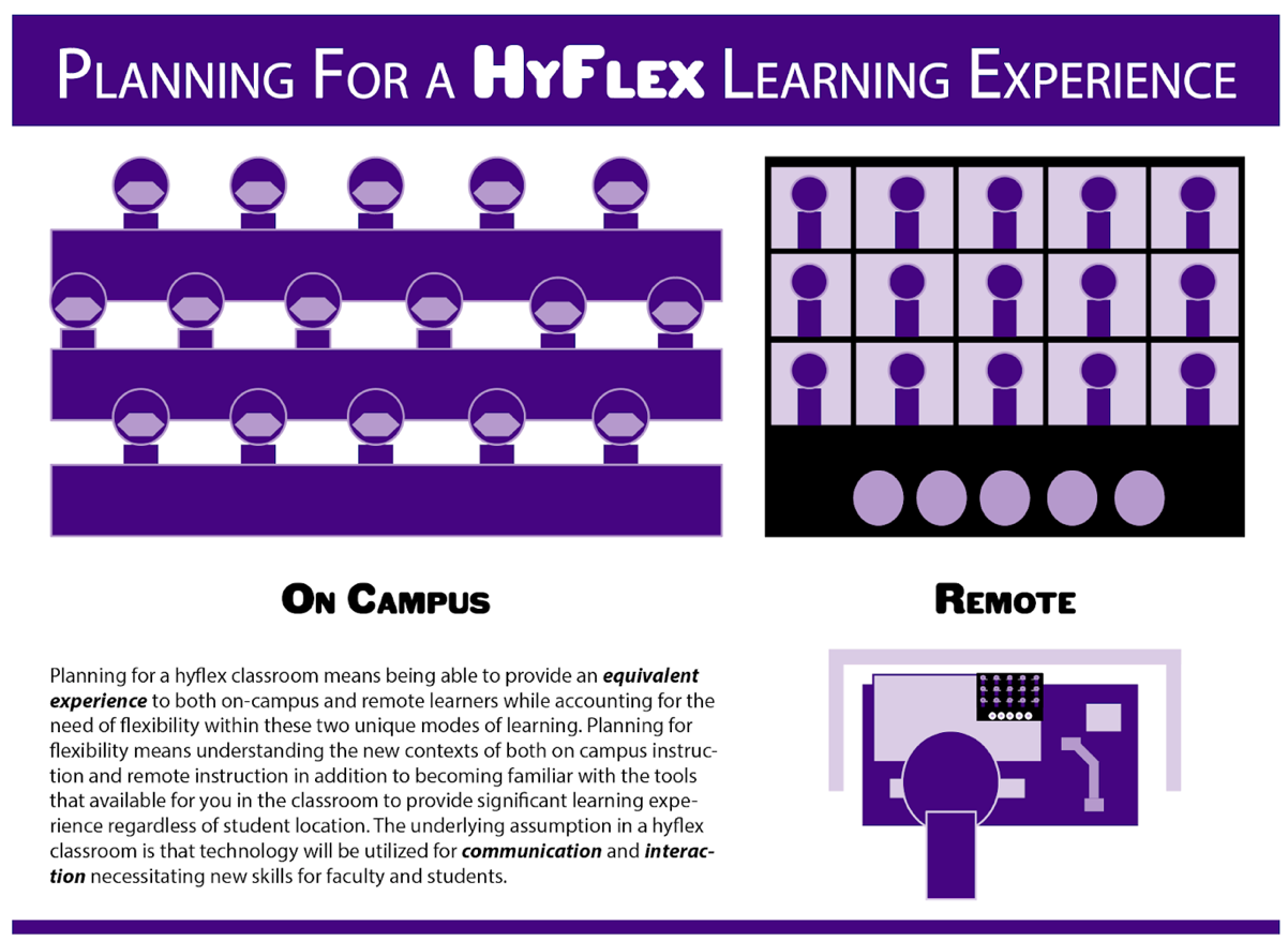 "infographic titled Planning for a HyFlex Learning Experience. ""Planning for a hyflex classroom means being able to provide an equivalent experience to both on-campus and remote learners while accounting for the need of flexibility within these two unique models of learning. Planning for flexibility means understanding the new contexts of both on campus instruction and remote instruction in addition to becoming familiar with the tools that are available to you in the classroom to provide significant learning experience regardless of student location. The underlying assumption in a hyflex classroom is that technology will be utilized for communication and interaction necessitating new skills for faculty and students."
