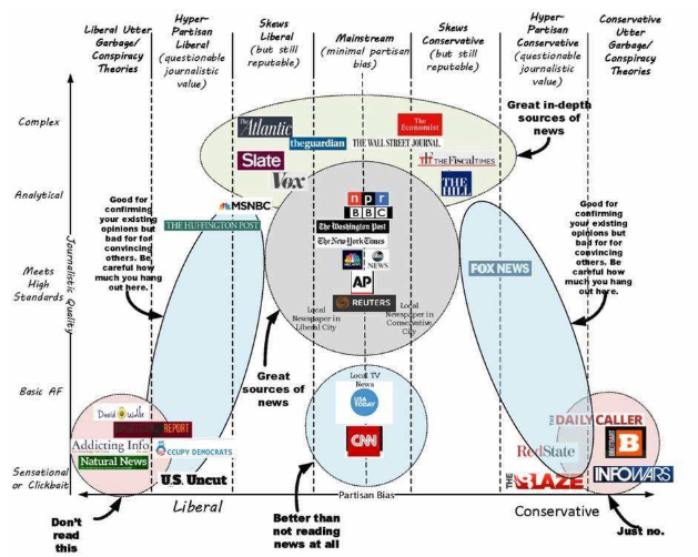 liberal vs conservative media chart