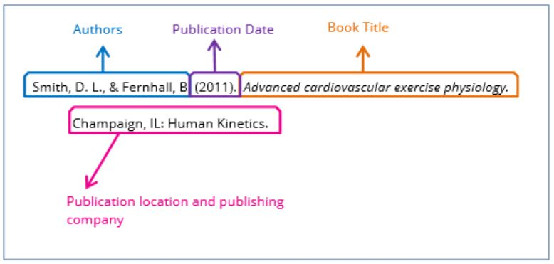 Image of APA book citation.