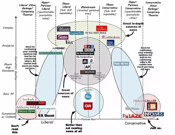 A chart that shows media outlets with liberal outlets on the left of the x axis and conservative on the right of the x axis. On the y axis news outlets are arranged by complex at the top and sensational at the bottom.