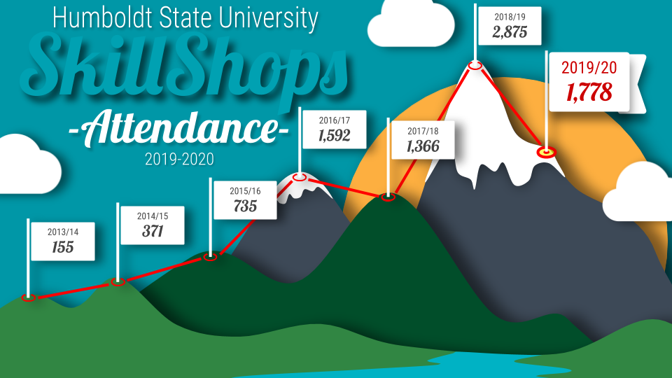 SkillShops attendance grapic showing growth since 2013, with 2019-20 attendance at 1,778