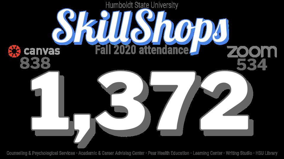 SkillShops Fall 2020 attendance: 1,372