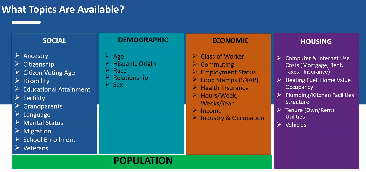 Grapic showing census topics: social, demographic, economic, and housing