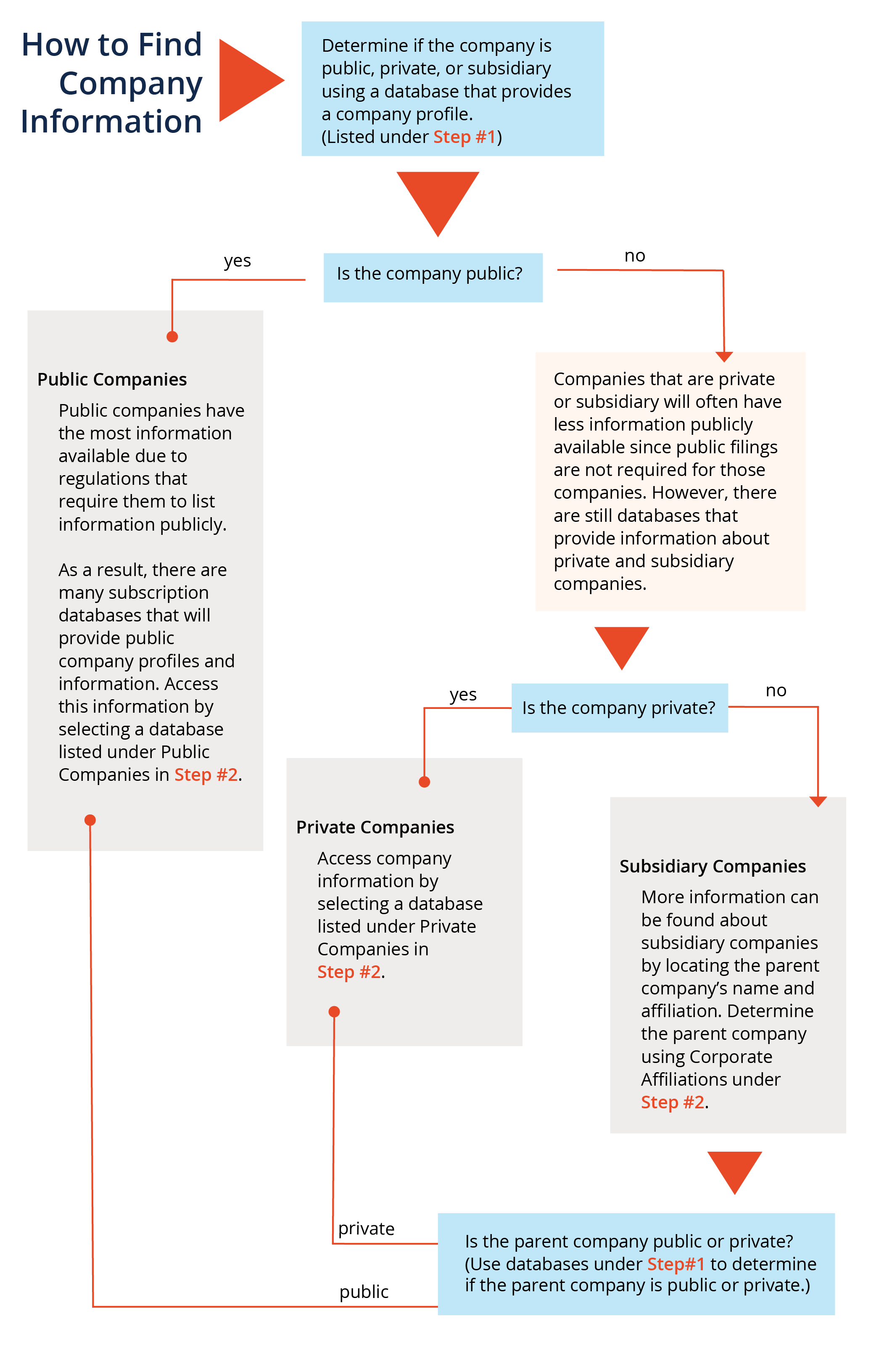 company information flowchart, visit pdf link to for accessible text