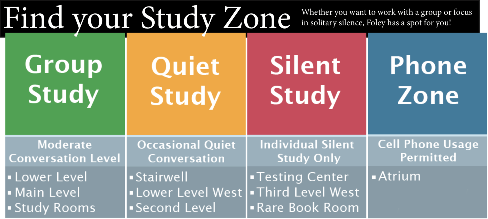 Find your study zone! Whether you want to work with a group or focus in solitary silence, Foley has a spot for you! Green is group study zone: moderate conversation level. It is found on the main level in the study rooms. Yellow is quiet study. Occasional quiet conversation is permitted. It is found on the stairwell, on the second level, and in parts of the lower level. Red is silent study. Individual silent study only is appropriate. It is found on the third floor. Blue is the phone zone, where cell phone use is permitted. It is found in the atrium.