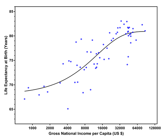 A scatter plot showing with life expectancy on the y-axis and Gross National Income per capita (in US dollars) on the x-axis. The income axis is on a logarithmic scale, which shows that every time income doubles, life expectancy goes up approximately the same amount as the last time income doubled.