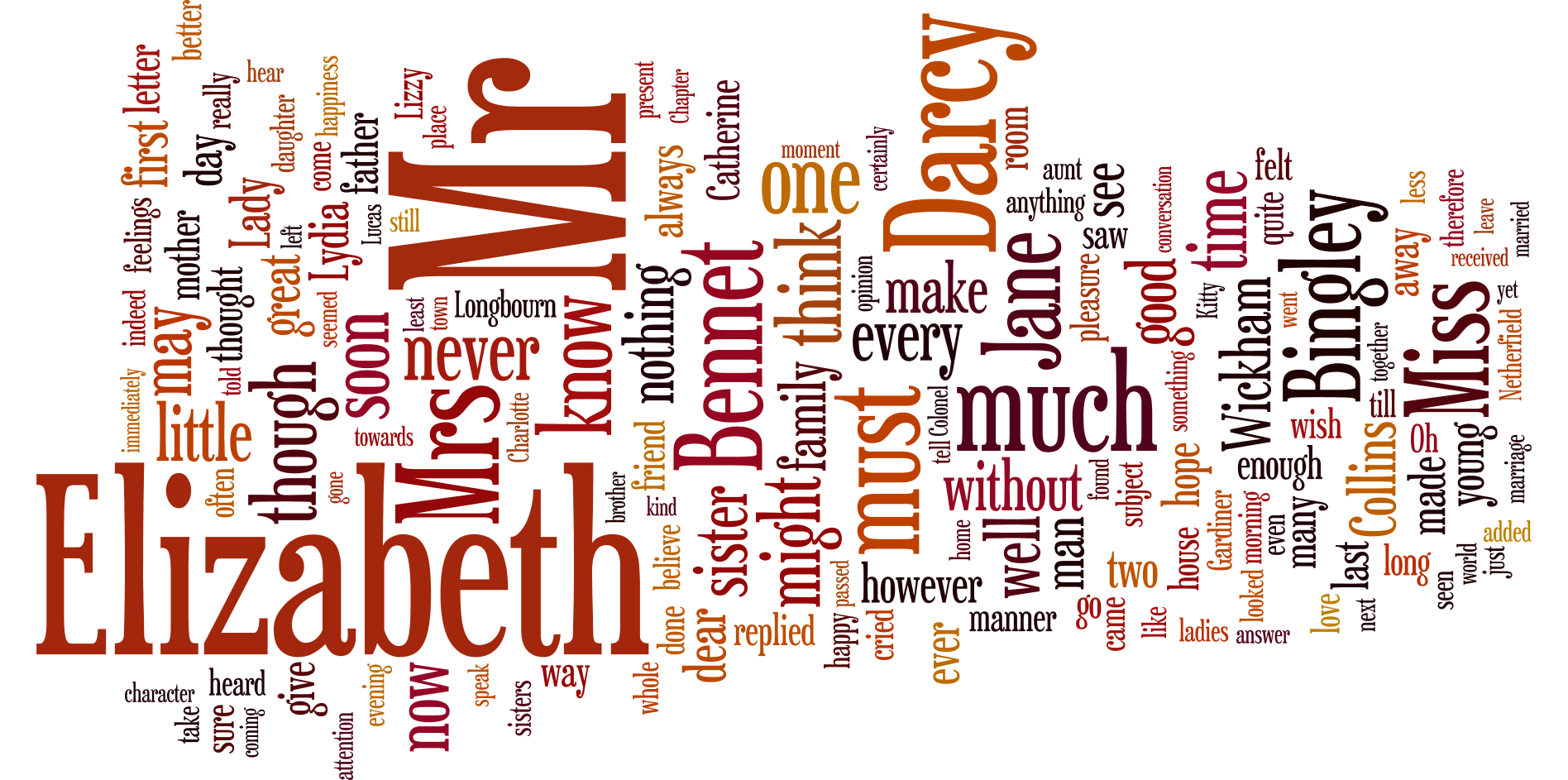 word cloud of Jane Austen's Pride and Prejudice