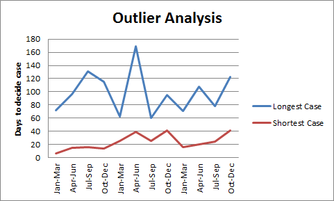 "A line chart with two lines titled ""Outlier analysis"" but not telling the viewer much more in regards to the topic."