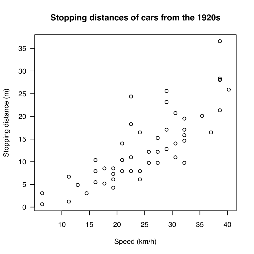 A scatter plot showing the stopping distances of cars from the 1920s, based on how fast they were going. We can see a positive correlation between the speed (in km per hour) and the stopping distance (in meters).