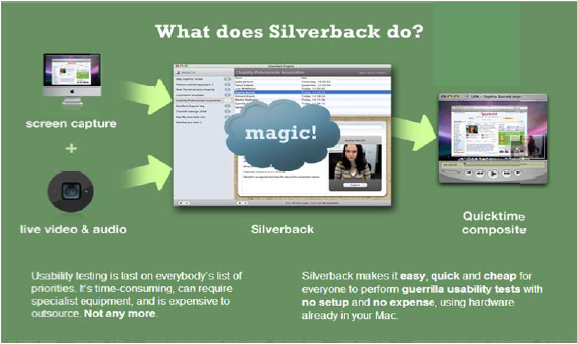 "A graphic with the title ""What does Silverback do?"" The graphic shows how screen captures and live video & audio are processed through Silverback and output in Quicktime.The text at the bottom reads: Usability testing is last on everybody's list of priorities. It's time-consuming, can require specialist equipment, and is expensive to outsource. Not any more. Silverback makes it easy, quick and cheap for everyone to perform guerrilla usability tests with no setup and no expense, using hardware already in your Mac."