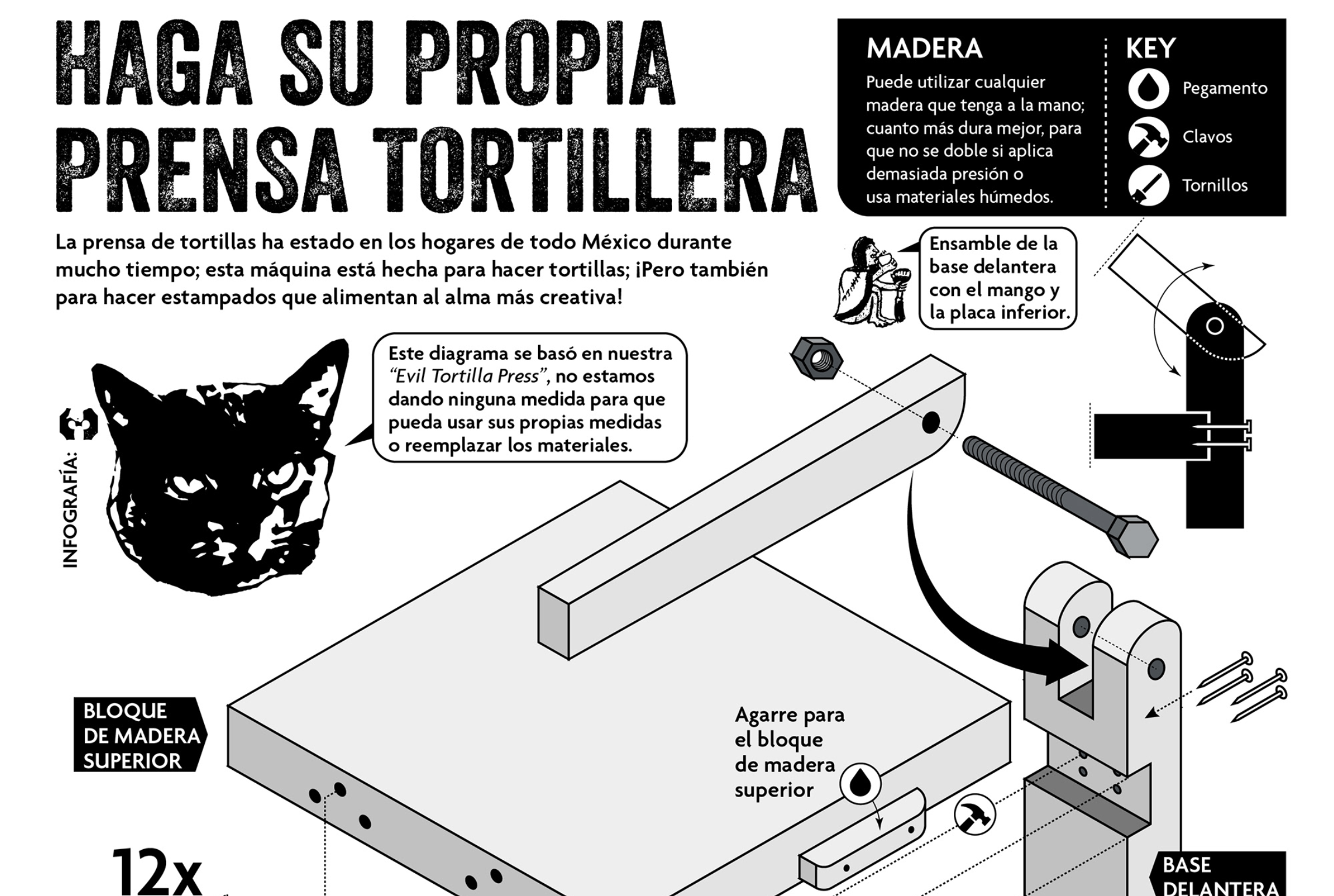 Tres Gatos' Infographic (spanish version) for making a homemade tortilla press for printmaking