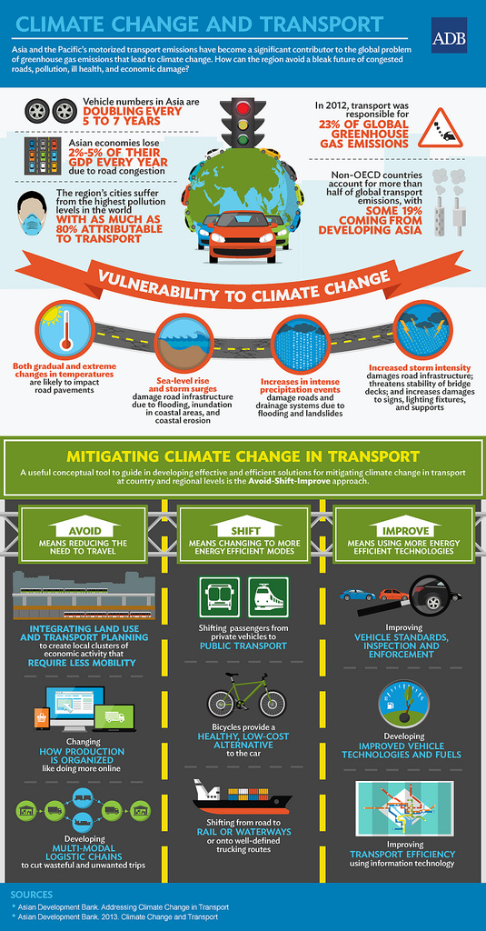 Climate change and transport infographic