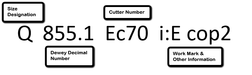 Q 855.1 Ec70 i:E cop2. Q is the size designation. 855.1 is the Dewey Decimal Number. Ec79 is the Cutter Number. i:E cop2 is the Work Mark and Other Information.