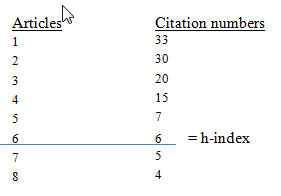 image of list of articles and their corresponding citation numbers