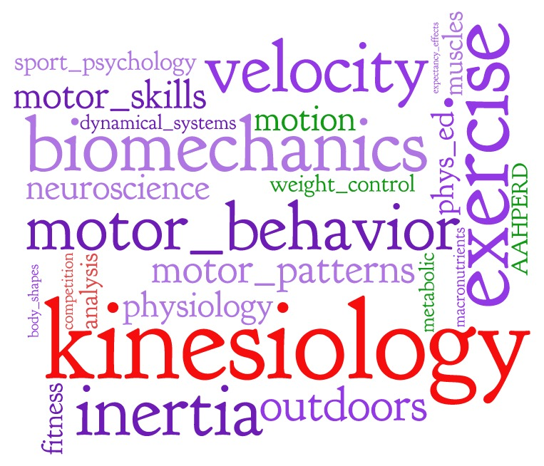 kinesiology wordcloud