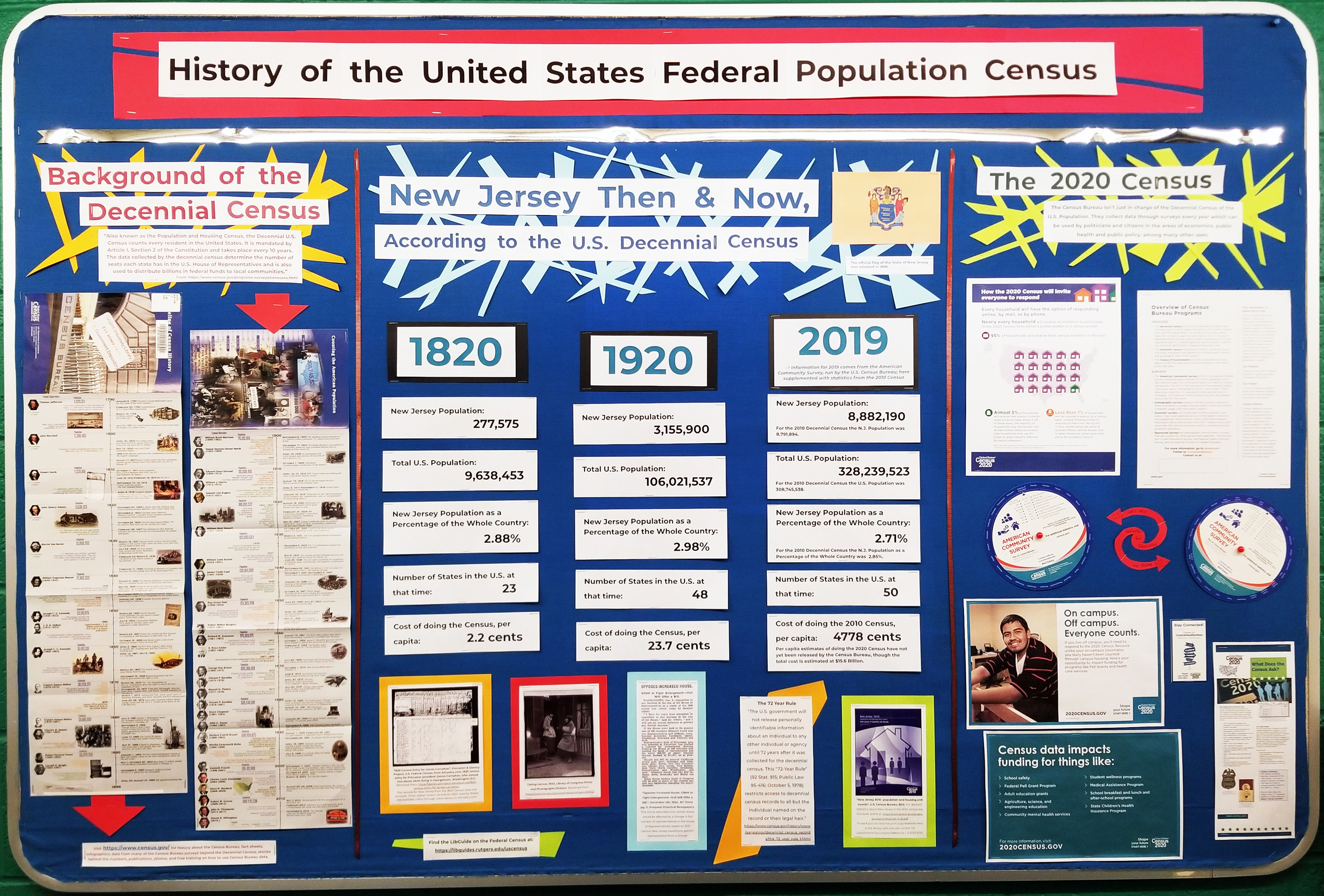 Bulletin board display on history of the US census