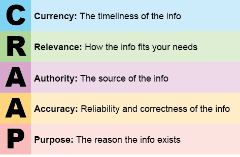 CRAAP Acronym. Currency. Relevance. Authority. Accuracy. Purpose.