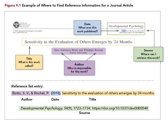 Where to find reference information for a journal article
