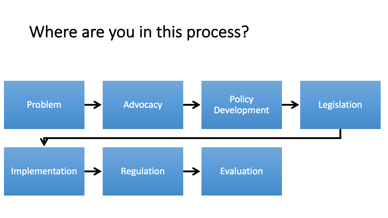 Change process for health policy