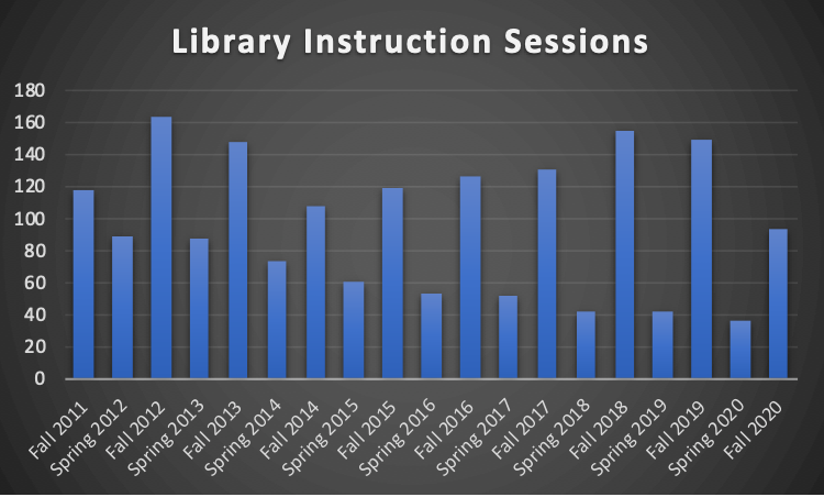 Bar Graph of Instruction Sessions