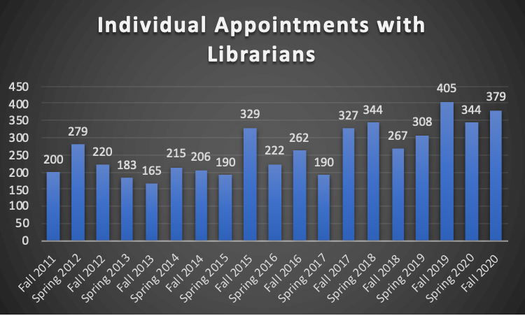 Bar Graph of Individual Appointments