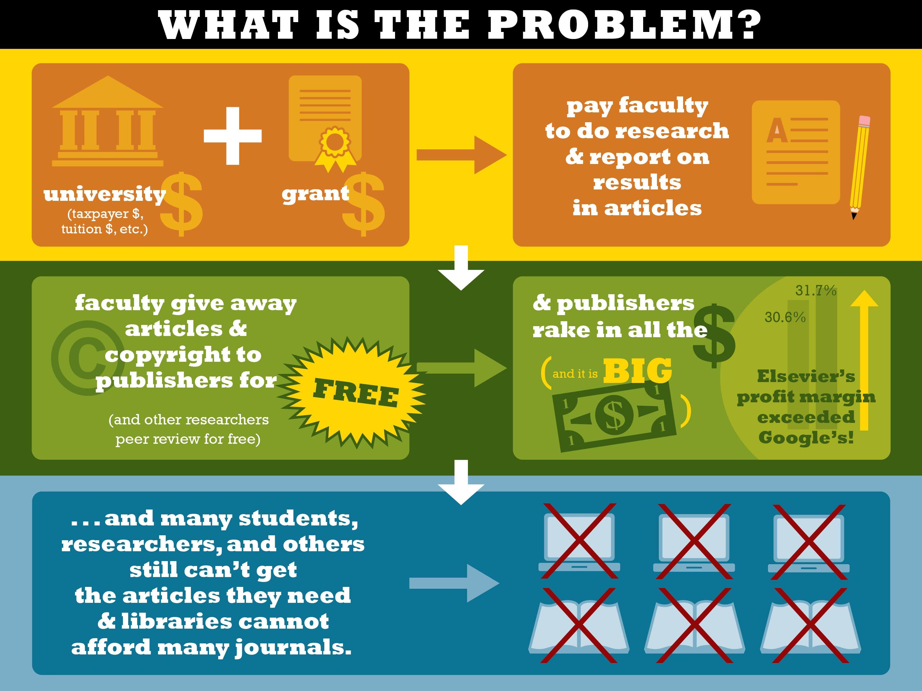 What is the problem? Universities (funded by taxpayers and tuition) and grant funders pay faculty to do research and report on results in articles. Faculty give away articles and copyright to publishers for free, and other researchers peer review for free. Publishers rake in all the money, and it is big money. Many students, researchers, and others still can't get the articles they need and libraries cannot afford many journals.