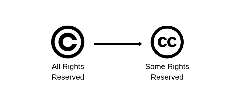 copyright to creative commons license graphic