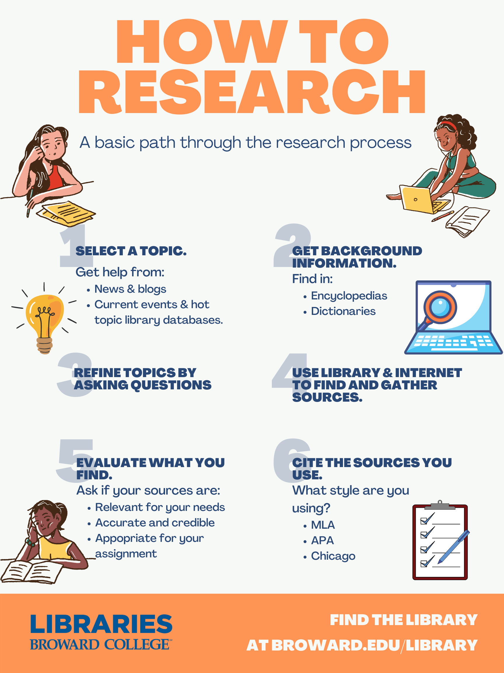 How to research steps with icons and images of students studying and on computers