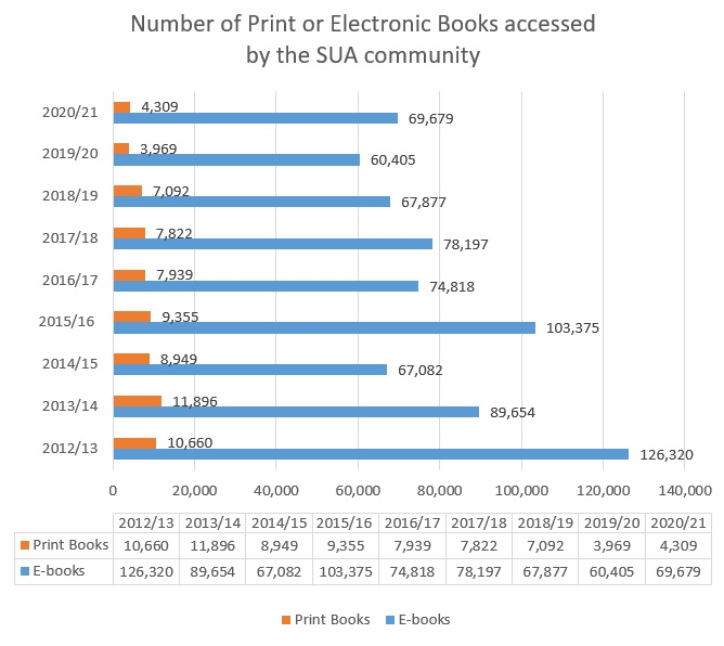 Number of Print or Electronic Books accessed by the SUA community