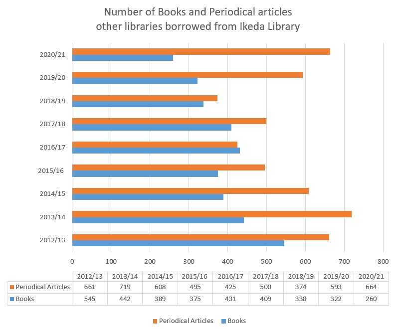 Number of Books and Periodical articles other libraries borrowed from Ikeda Library