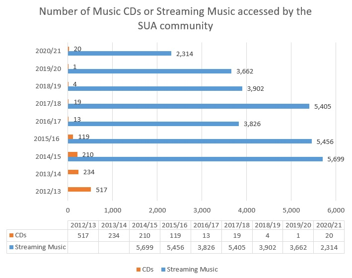 Number of Music CDs or Streaming Music accessed by the SUA community