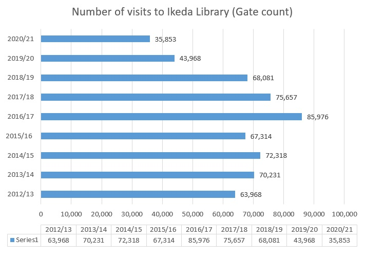 Number of visits to Ikeda Library (Gate count)