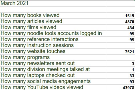 March 2021  How many books viewed1519 How many articles viewed4870 How many films viewed434 How many noodle tools accounts logged in95 How many reference interactions95 How many instruction sessions How many website touches7521 How many programs How many newsletters sent out3 How many division meetings talked at1 How many laptops checked out33 How many social media engagements93 How many YouTube videos viewed43978