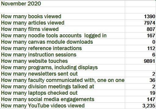 November 2020  How many books viewed1390 How many articles viewed7974 How many films viewed807 How many noodle tools accounts  logged in167 How many canvas module downloads0 How many reference interactions112 How many instruction sessions6 How many website touches9891 How many programs, including displays How many newsletters sent out2 How many faculty communicated with, one on one36 How many division meetings talked at2 How many laptops checked out19 How many social media engagements147 How many YouTube videos viewed3,235