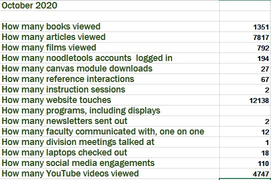 October 2020  How many books viewed1351 How many articles viewed7817 How many films viewed792 How many noodletools accounts  logged in194 How many canvas module downloads27 How many reference interactions67 How many instruction sessions2 How many website touches12138 How many programs, including displays How many newsletters sent out2 How many faculty communicated with, one on one12 How many division meetings talked at1 How many laptops checked out18 How many social media engagements110 How many YouTube videos viewed4747