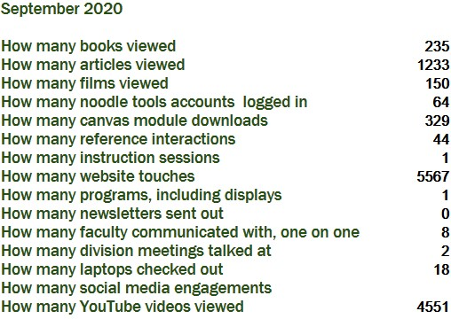September 2020  How many books viewed235 How many articles viewed1233 How many films viewed150 How many noodle tools accounts  logged in64 How many canvas module downloads329 How many reference interactions44 How many instruction sessions1 How many website touches5567 How many programs, including displays1 How many newsletters sent out0 How many faculty communicated with, one on one8 How many division meetings talked at2 How many laptops checked out18 How many social media engagements How many YouTube videos viewed4551