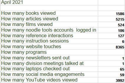 April 2021  How many books viewed1586 How many articles viewed5215 How many films viewed524 How many noodle tools accounts  logged in106 How many reference interactions127 How many instruction sessions6 How many website touches8365 How many programs How many newsletters sent out1 How many division meetings talked at1 How many laptops checked out65 How many social media engagements59 How many YouTube videos viewed3992