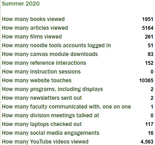 Summer 2020  How many books viewed1951 How many articles viewed5164 How many films viewed261 How many noodle tools accounts logged in51 How many canvas module downloads83 How many reference interactions152 How many instruction sessions0 How many website touches10365 How many programs, including displays2 How many newsletters sent out2 How many faculty communicated with, one on one1 How many division meetings talked at0 How many laptops checked out117 How many social media engagements16 How many YouTube videos viewed4,563
