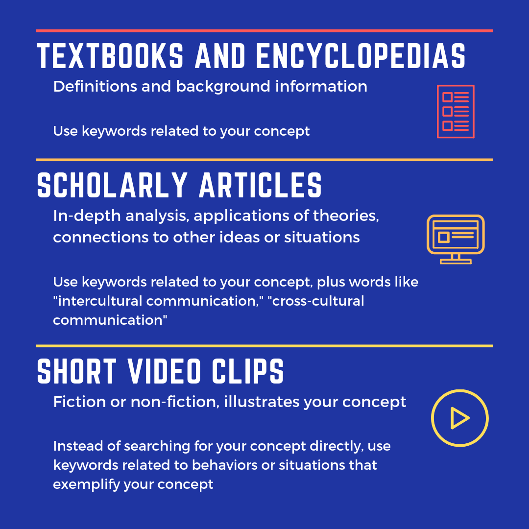 "Textbooks and Encyclopedias: Definitions and background information - Use keywords related to your concept.  Scholarly Articles:  In-depth analysis, applications of theories, connections to other ideas or situations - Use keywords related to your concept, plus words like ""intercultural communication,"" ""cross-cultural communication.""  Short Video Clips: Fiction or non-fiction, illustrates your concept - Instead of searching for your concept directly, use keywords related to behaviors or situations that exemplify your concept"
