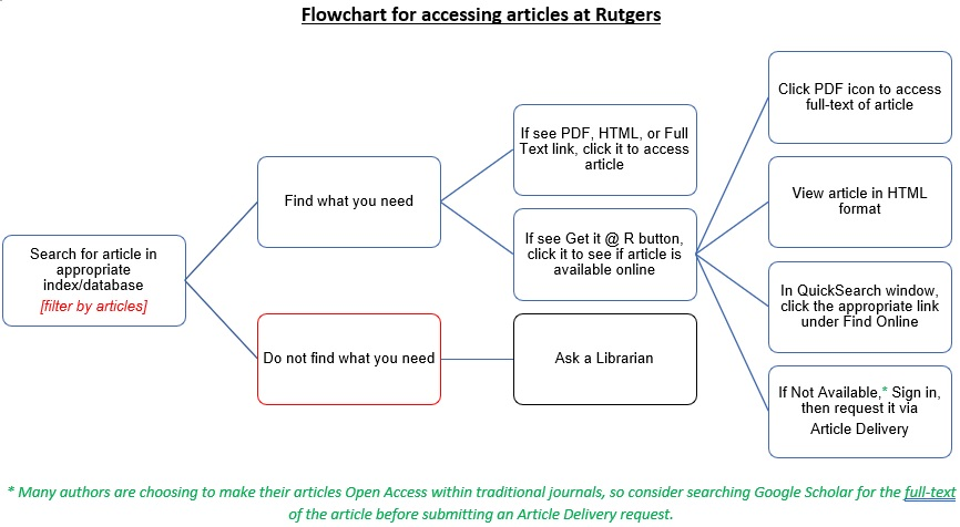 Flowchart for accessing full-text articles at Rutgers